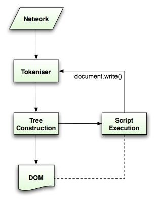 HTML parsing flow (taken from HTML5 spec)